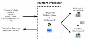 Payment Processing Charleston South Carolina