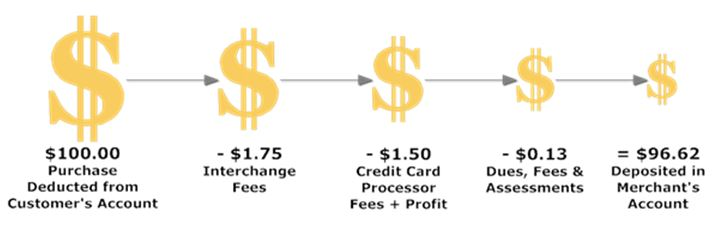 Lowest credit card processing fees in Charleston, SC
